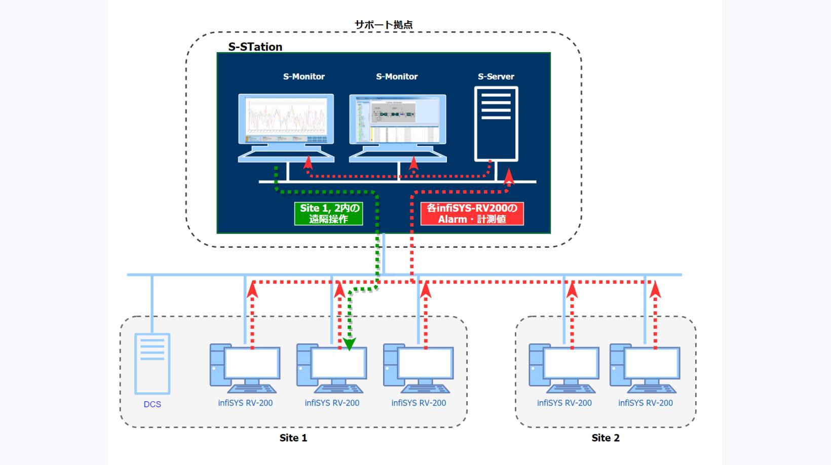 機械状態監視統合プラットフォーム S-STation