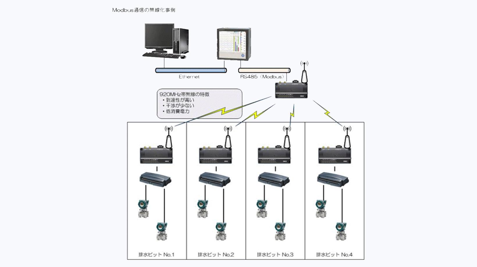 無線通信(MODBUS)による遠隔監視システム