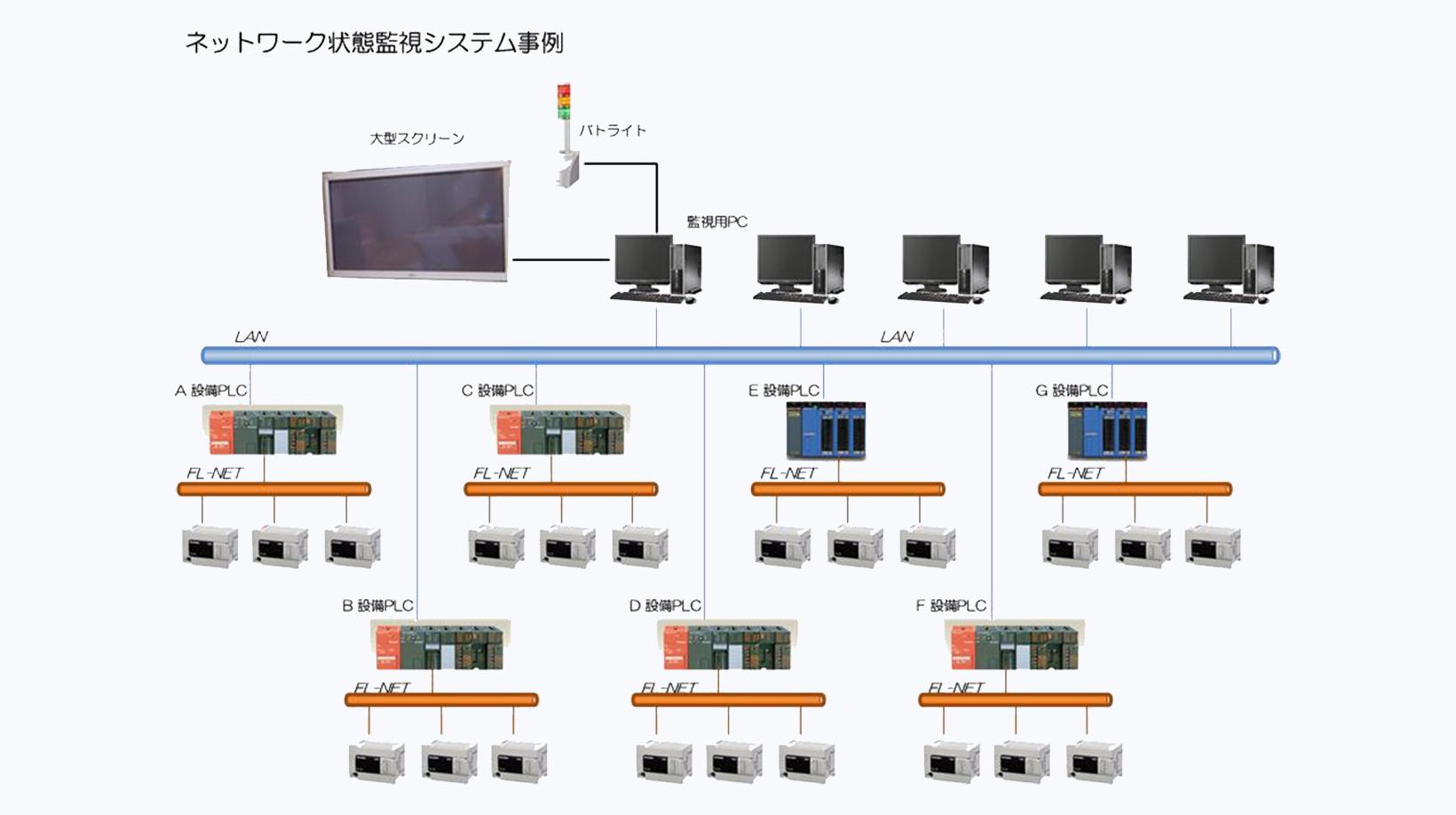 工場内ネットワーク総合監視システム
